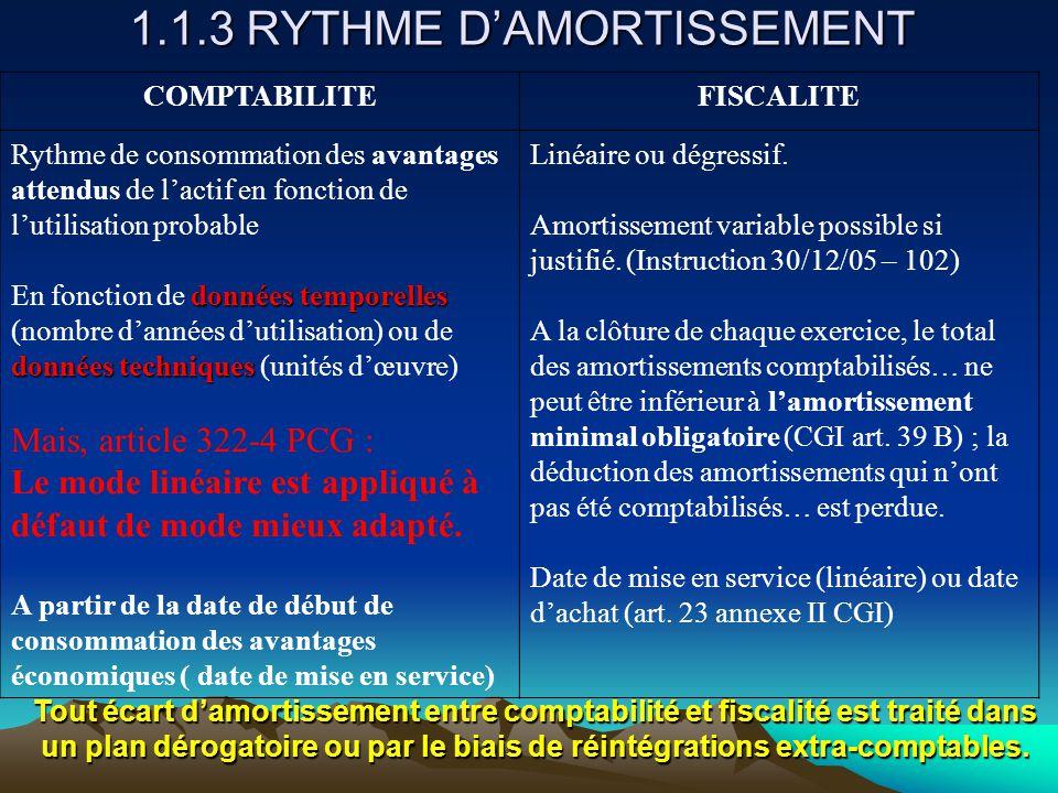 1.1.3 RYTHME D'AMORTISSEMENT