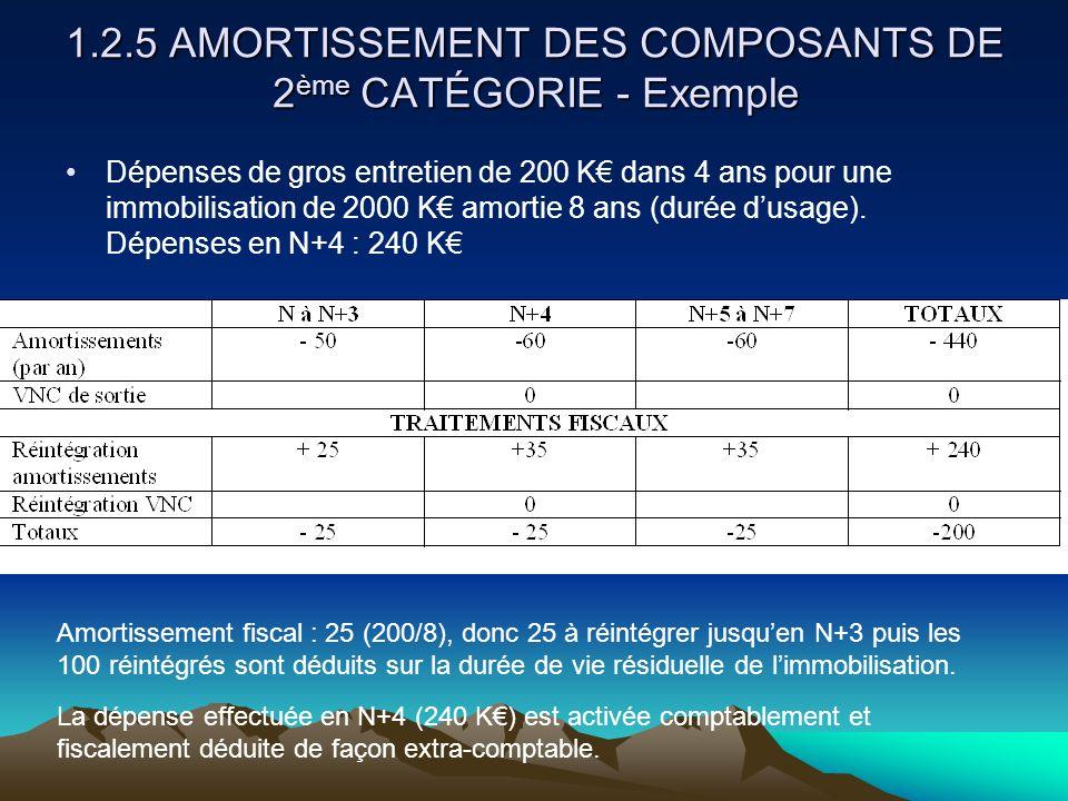 1.2.5 AMORTISSEMENT DES COMPOSANTS DE 2ème CATÉGORIE - Exemple
