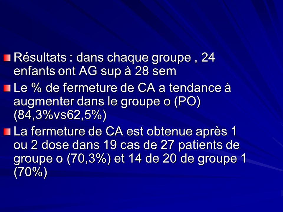 Résultats : dans chaque groupe , 24 enfants ont AG sup à 28 sem