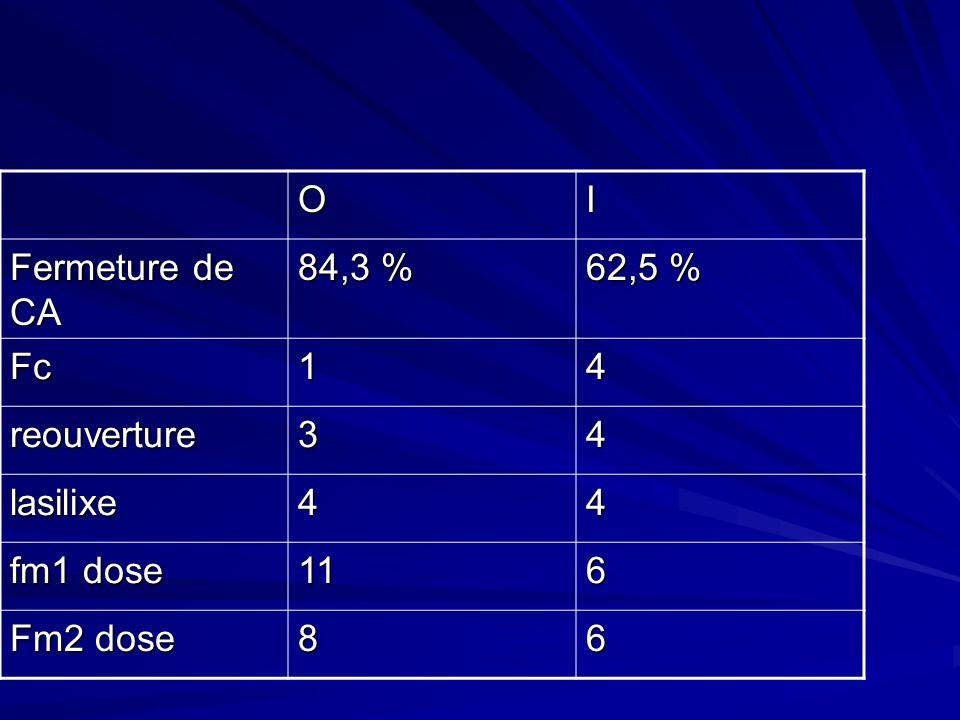 O I Fermeture de CA 84,3 % 62,5 % Fc 1 4 reouverture 3 lasilixe fm1 dose 11 6 Fm2 dose 8