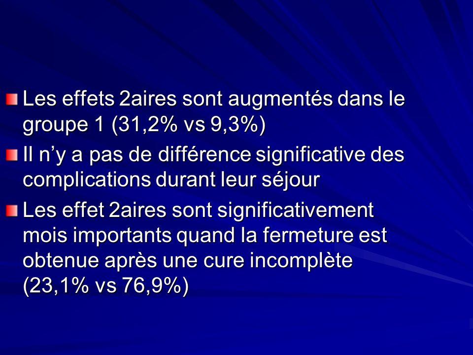 Les effets 2aires sont augmentés dans le groupe 1 (31,2% vs 9,3%)