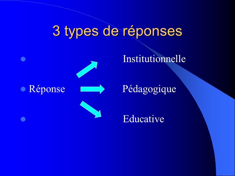 3 types de réponses Institutionnelle Réponse Pédagogique Educative