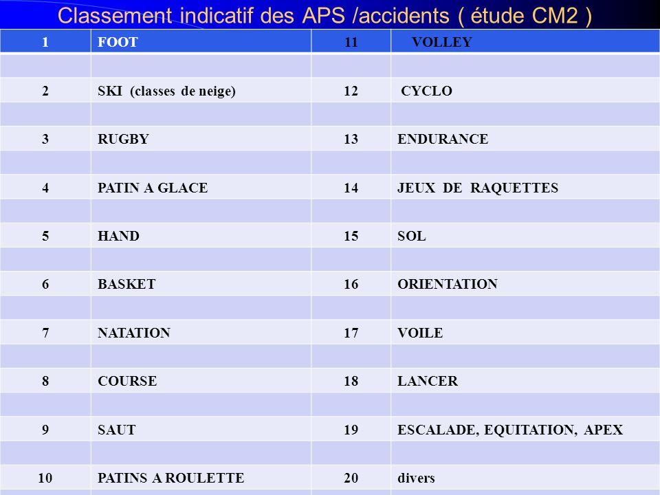 Classement indicatif des APS /accidents ( étude CM2 )