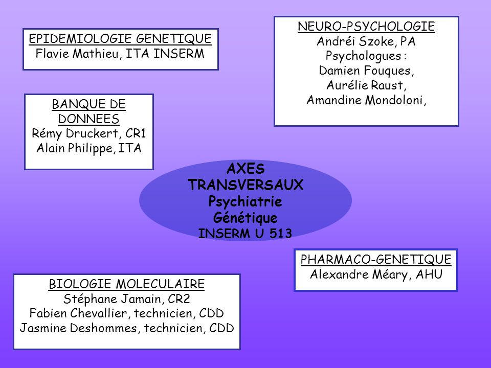 AXES TRANSVERSAUX Psychiatrie Génétique