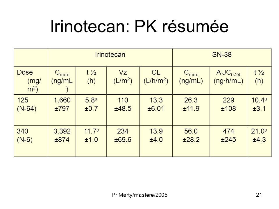 Irinotecan: PK résumée
