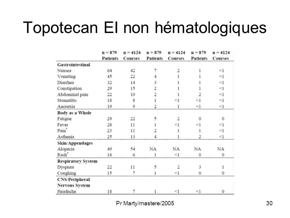 Topotecan EI non hématologiques