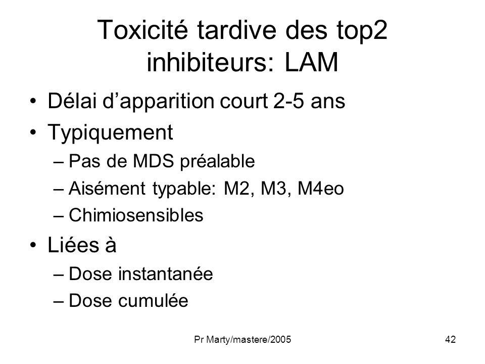 Toxicité tardive des top2 inhibiteurs: LAM