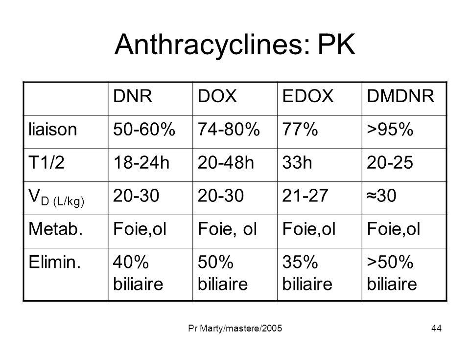Anthracyclines: PK DNR DOX EDOX DMDNR liaison 50-60% 74-80% 77%