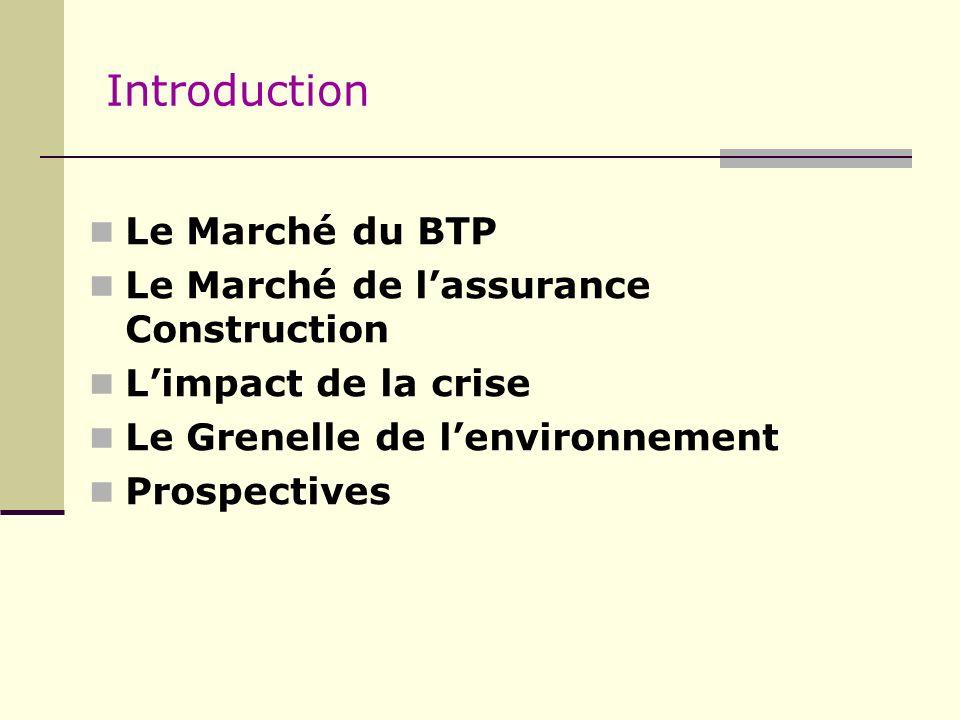 Introduction Le Marché du BTP Le Marché de l'assurance Construction