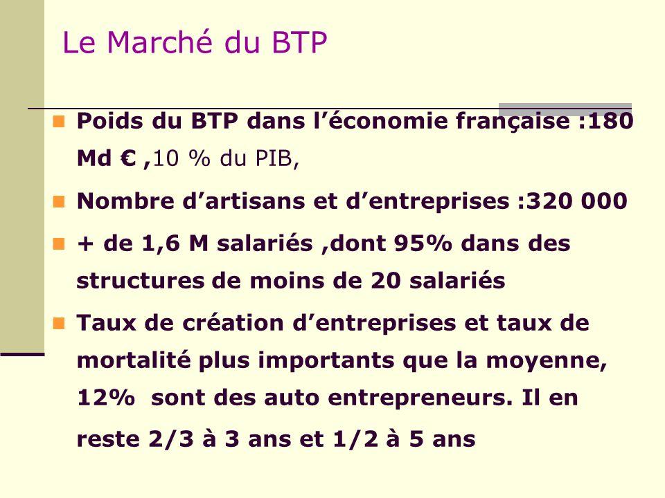 Le Marché du BTP Poids du BTP dans l'économie française :180 Md € ,10 % du PIB, Nombre d'artisans et d'entreprises :320 000.