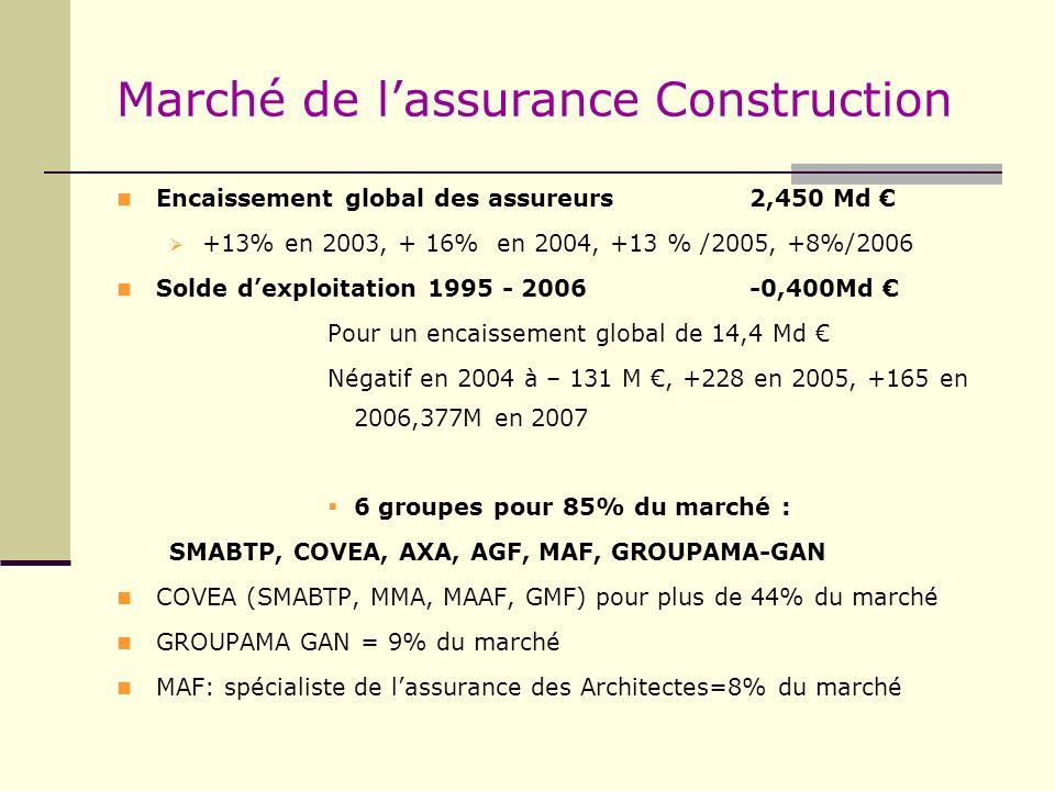 Marché de l'assurance Construction