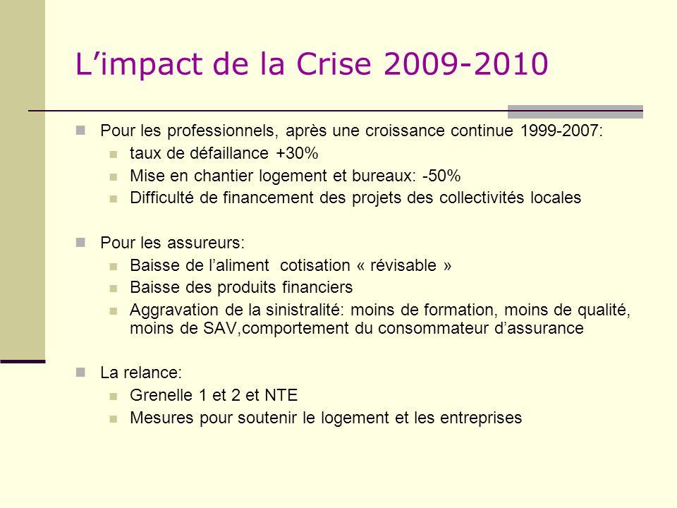 L'impact de la Crise 2009-2010Pour les professionnels, après une croissance continue 1999-2007: taux de défaillance +30%