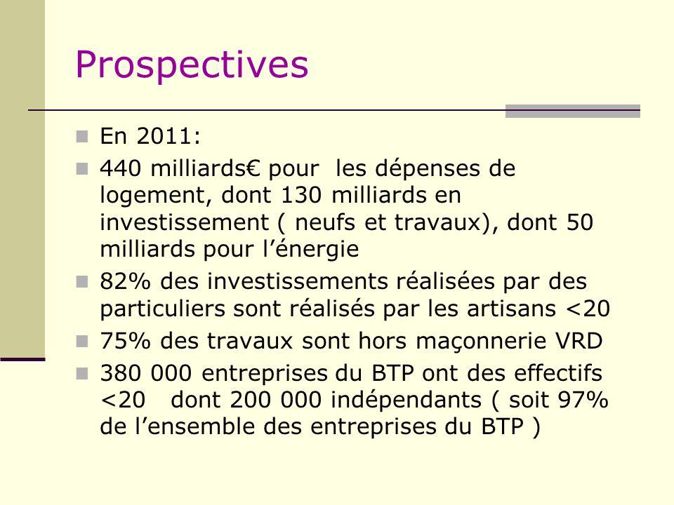 Prospectives En 2011: