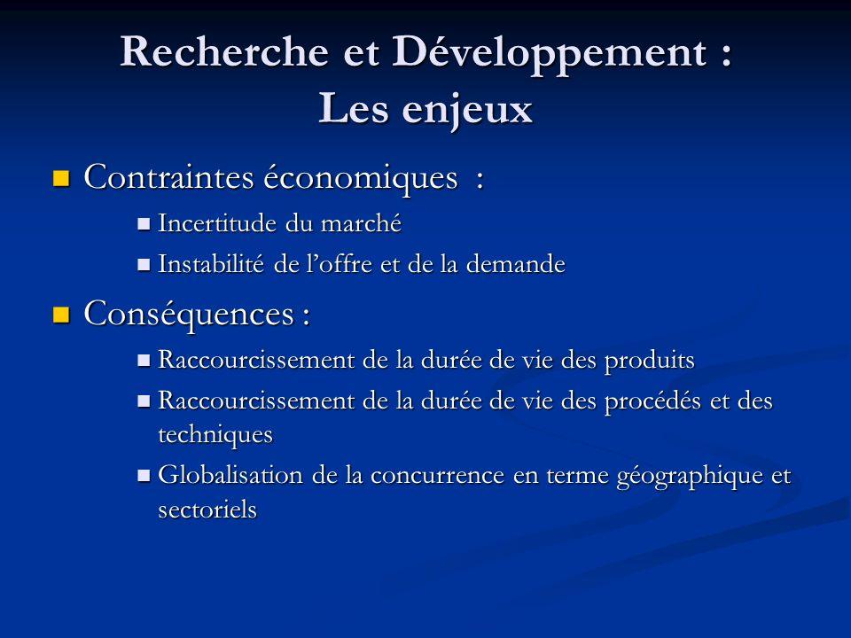 Recherche et Développement : Les enjeux