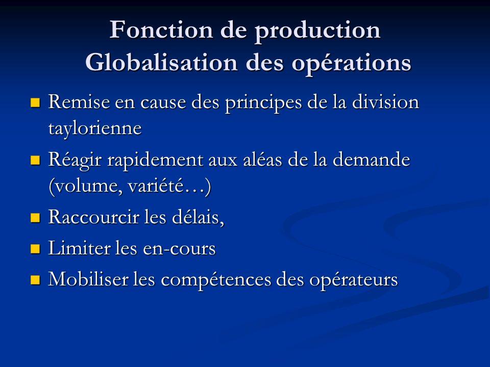 Fonction de production Globalisation des opérations