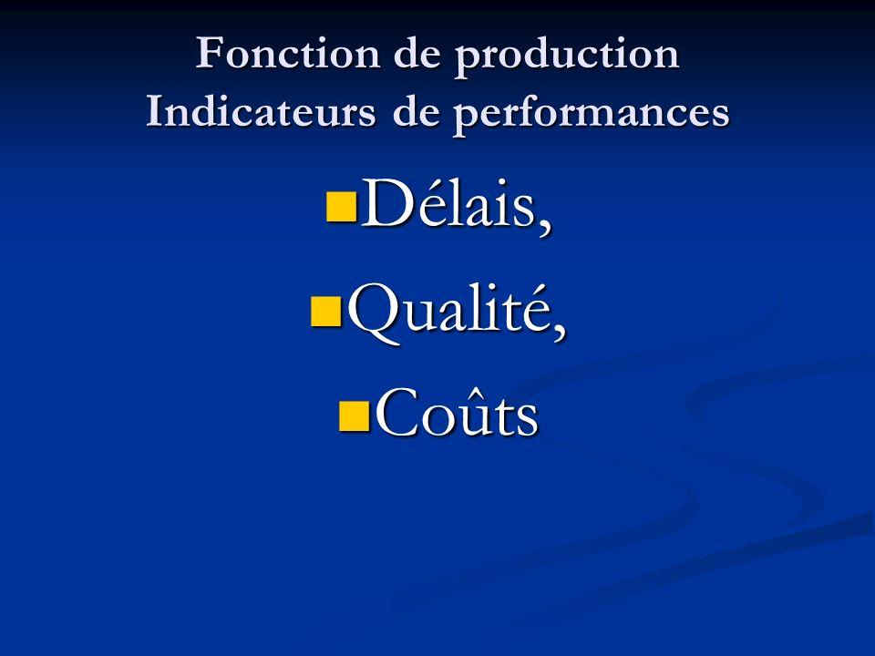 Fonction de production Indicateurs de performances