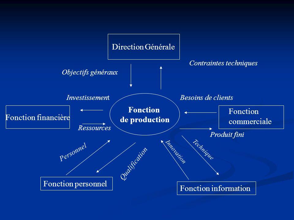 Direction Générale Fonction commerciale Fonction financière