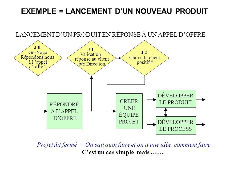 EXEMPLE = LANCEMENT D'UN NOUVEAU PRODUIT