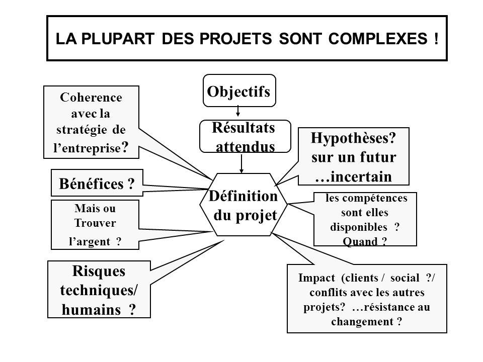 LA PLUPART DES PROJETS SONT COMPLEXES !