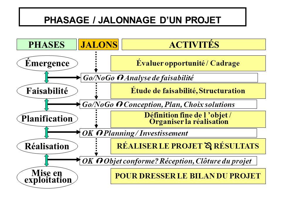 PHASAGE / JALONNAGE D'UN PROJET
