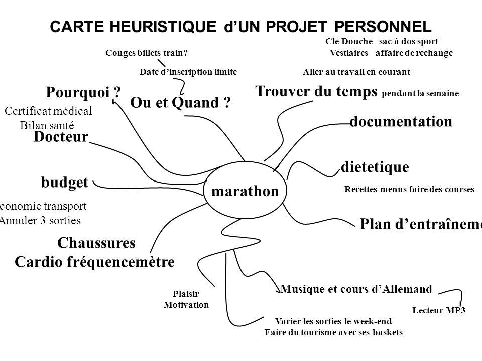 CARTE HEURISTIQUE d'UN PROJET PERSONNEL