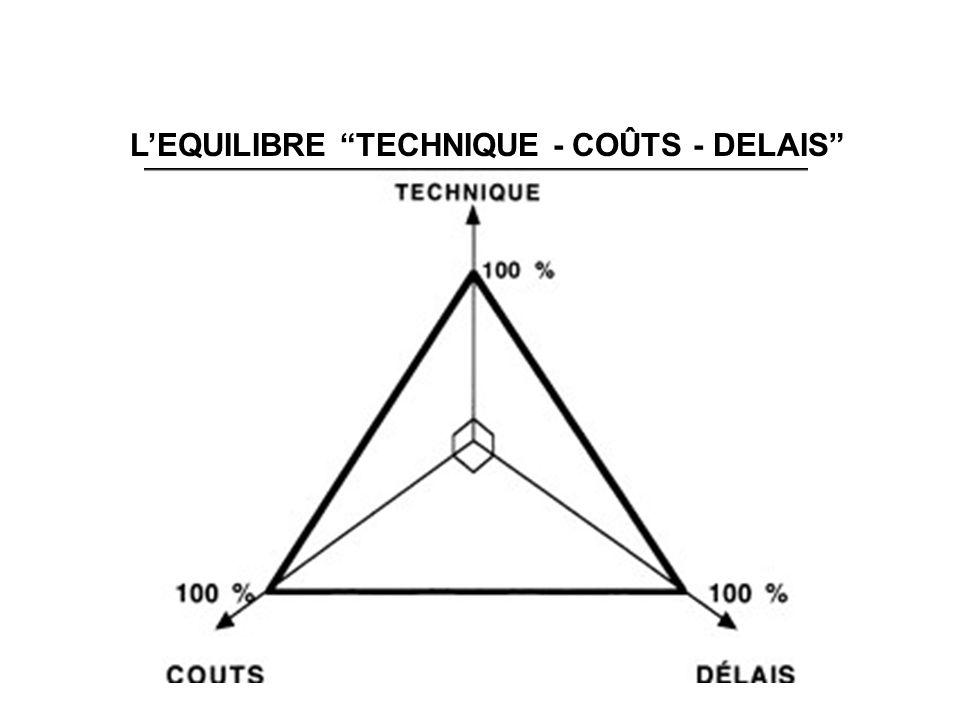 L'EQUILIBRE TECHNIQUE - COÛTS - DELAIS