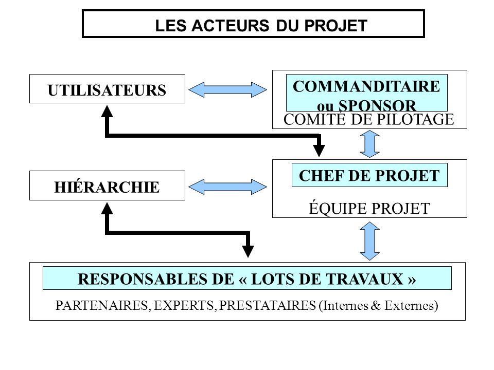 COMMANDITAIRE ou SPONSOR RESPONSABLES DE « LOTS DE TRAVAUX »