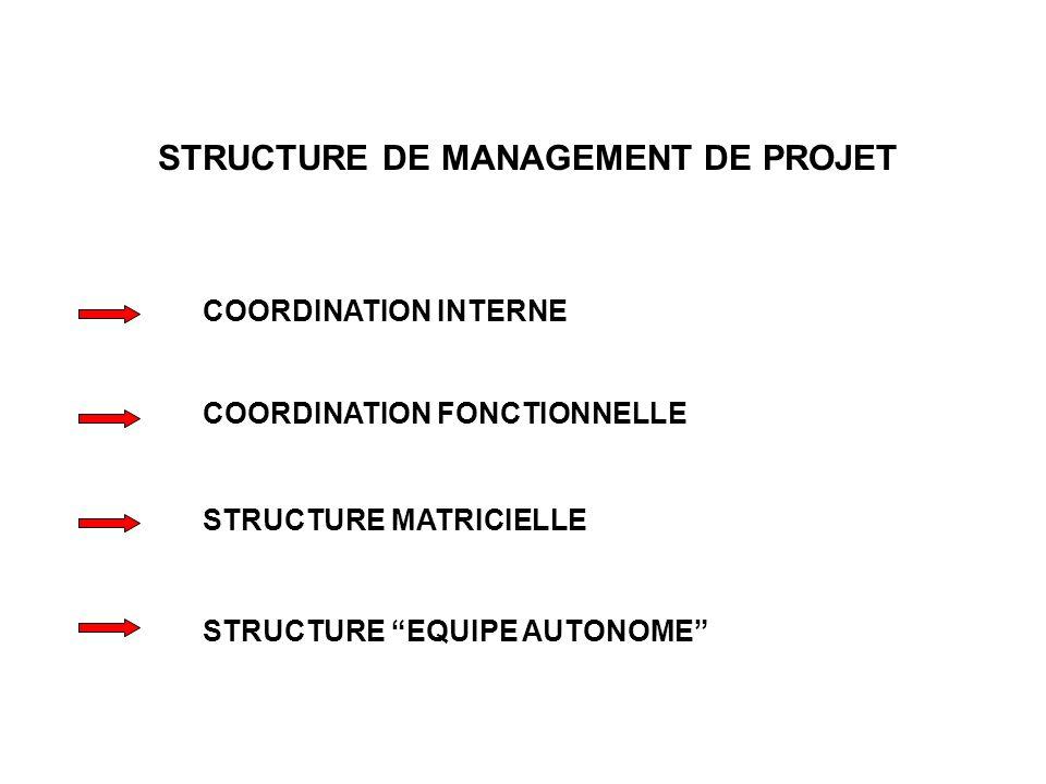 STRUCTURE DE MANAGEMENT DE PROJET