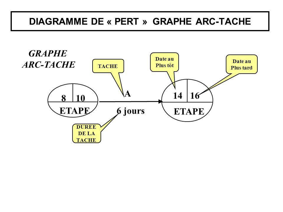DIAGRAMME DE « PERT » GRAPHE ARC-TACHE