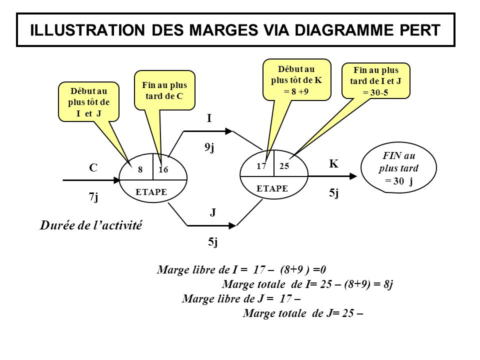 ILLUSTRATION DES MARGES VIA DIAGRAMME PERT