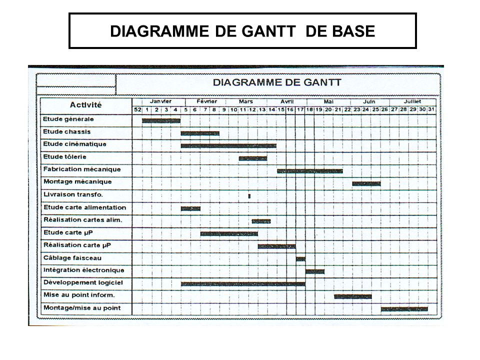 DIAGRAMME DE GANTT DE BASE