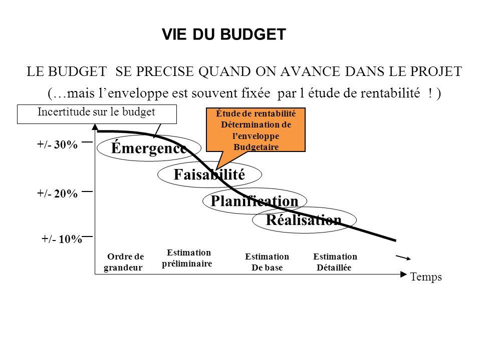 Détermination de l'enveloppe Budgetaire