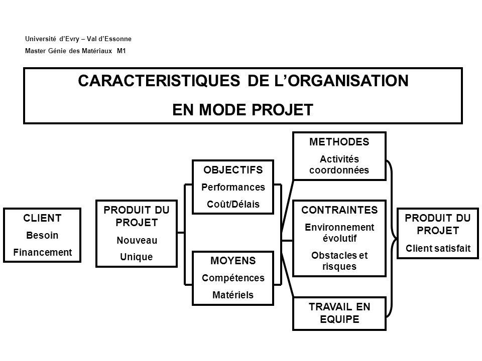 CARACTERISTIQUES DE L'ORGANISATION EN MODE PROJET