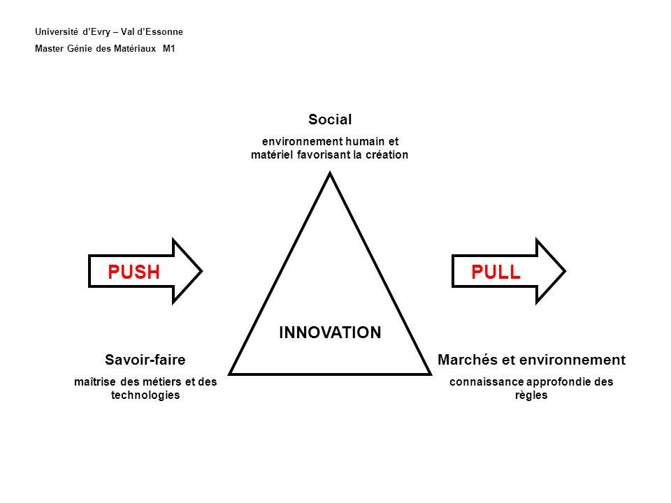 PUSH PULL INNOVATION Social Savoir-faire Marchés et environnement
