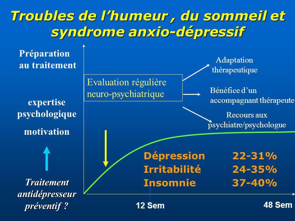Troubles de l'humeur , du sommeil et syndrome anxio-dépressif