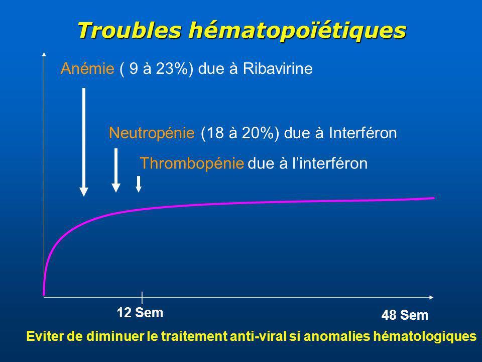 Troubles hématopoïétiques