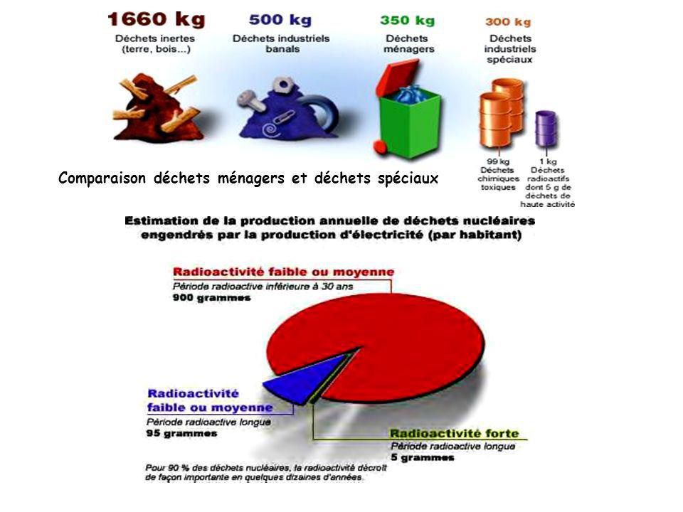 Comparaison déchets ménagers et déchets spéciaux