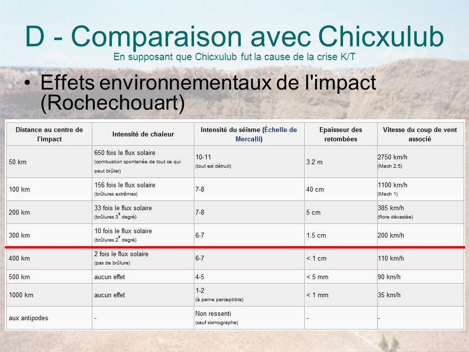 D - Comparaison avec Chicxulub En supposant que Chicxulub fut la cause de la crise K/T