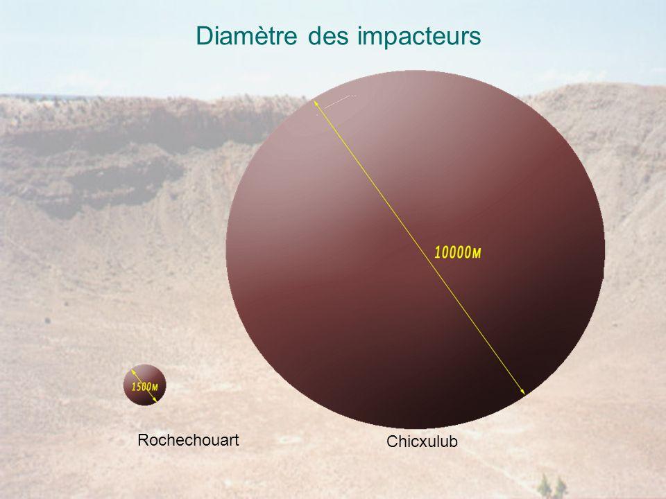 Diamètre des impacteurs