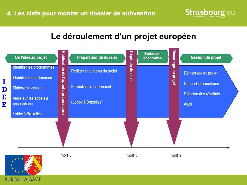 Le déroulement d'un projet européen Préparation du dossier