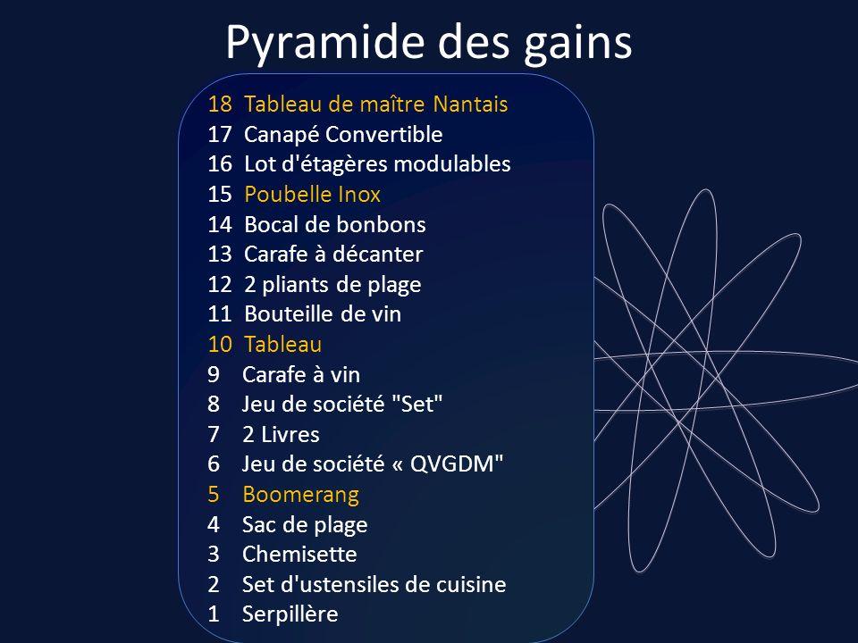 Pyramide des gains 18 Tableau de maître Nantais 17 Canapé Convertible 16 Lot d étagères modulables.