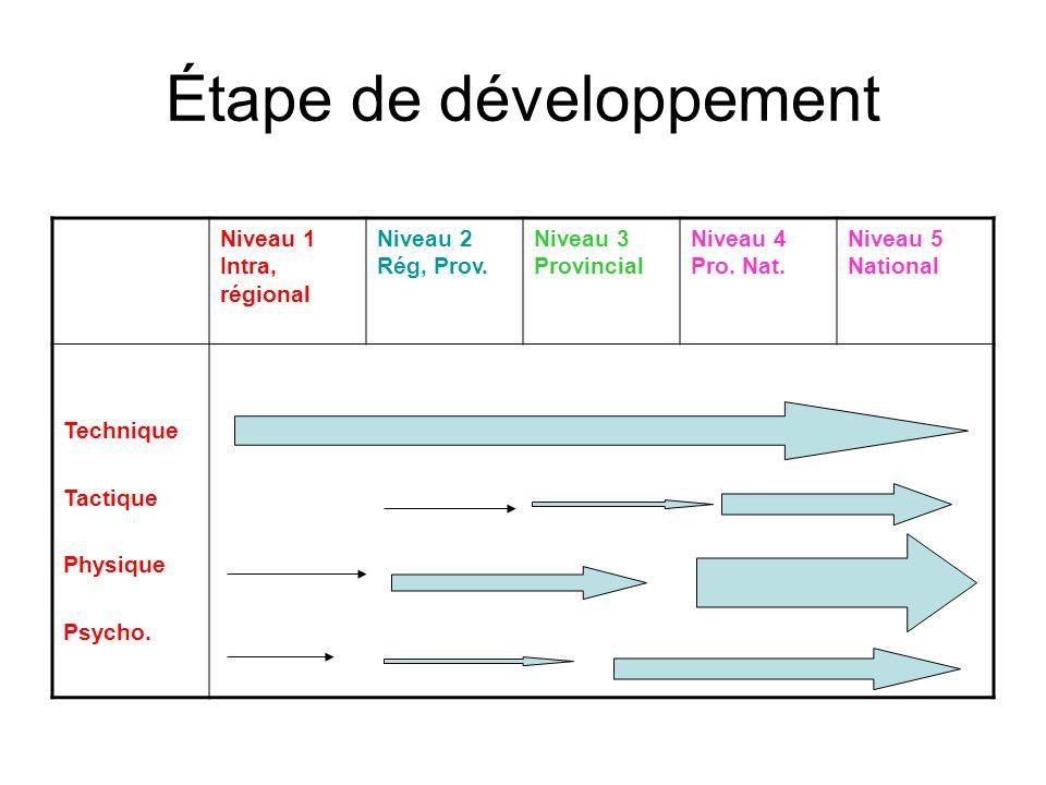 Étape de développement