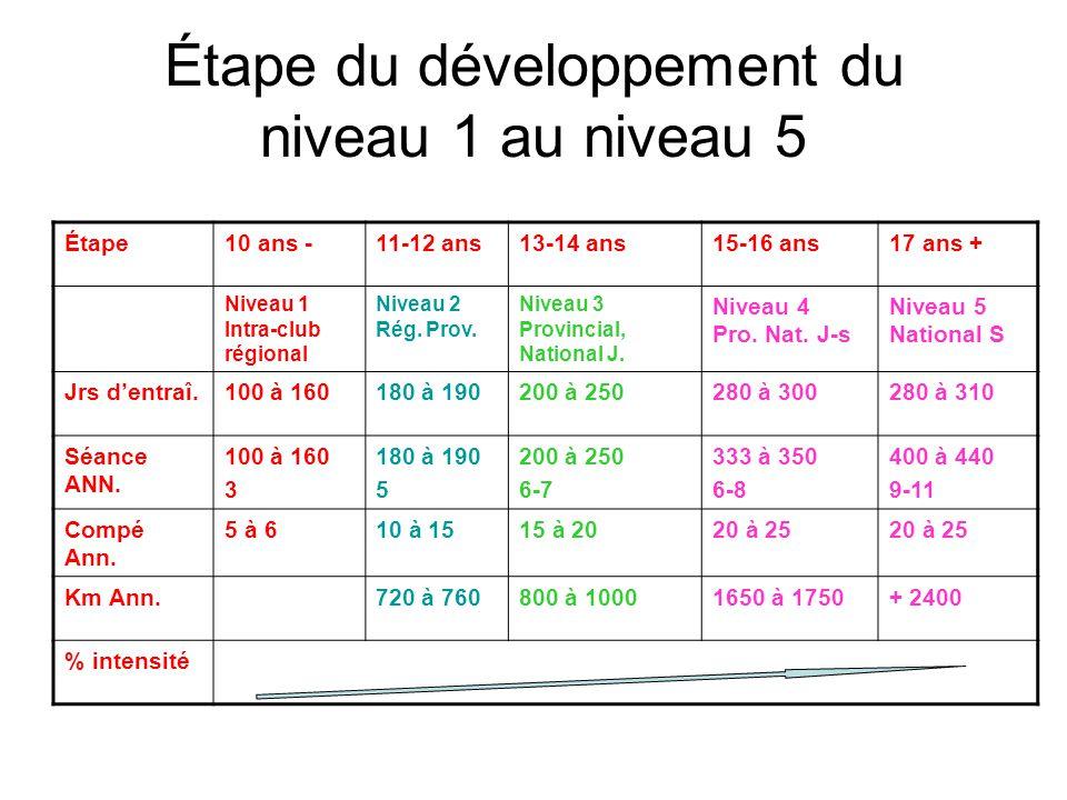 Étape du développement du niveau 1 au niveau 5