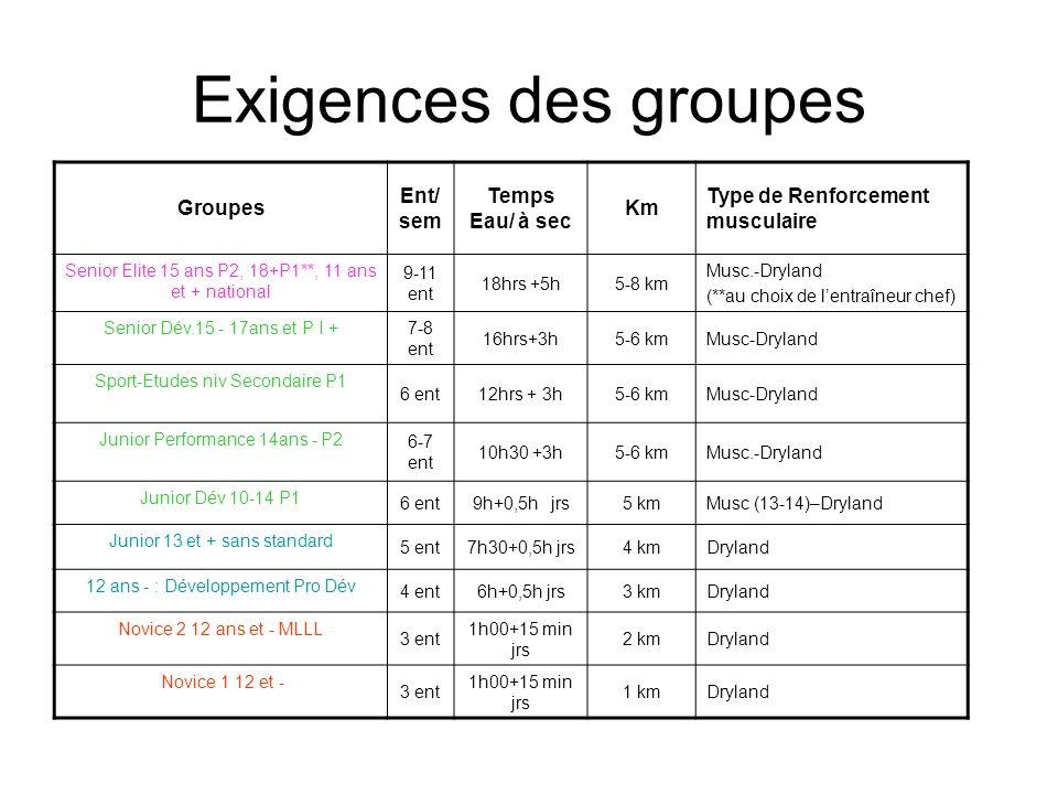 Exigences des groupes Groupes Ent/sem Temps Eau/ à sec Km