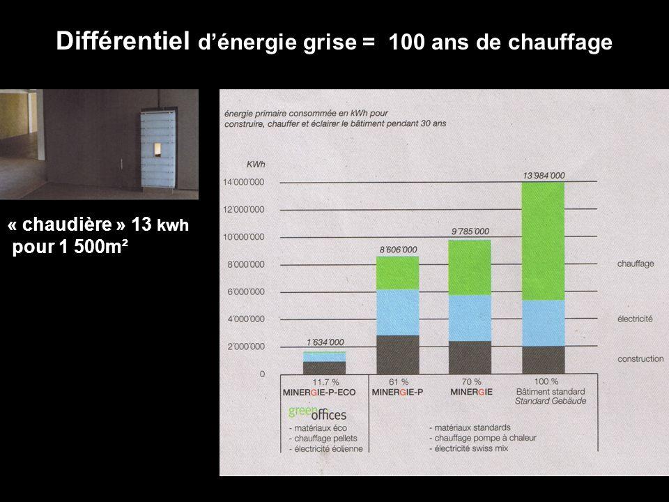 Différentiel d'énergie grise = 100 ans de chauffage