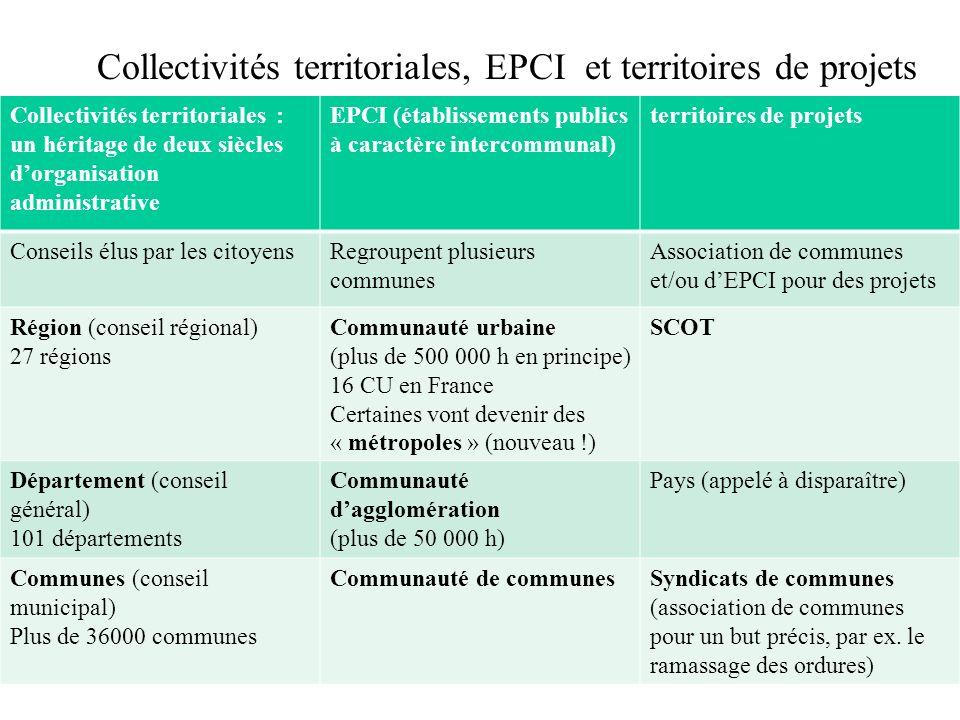 Collectivités territoriales, EPCI et territoires de projets