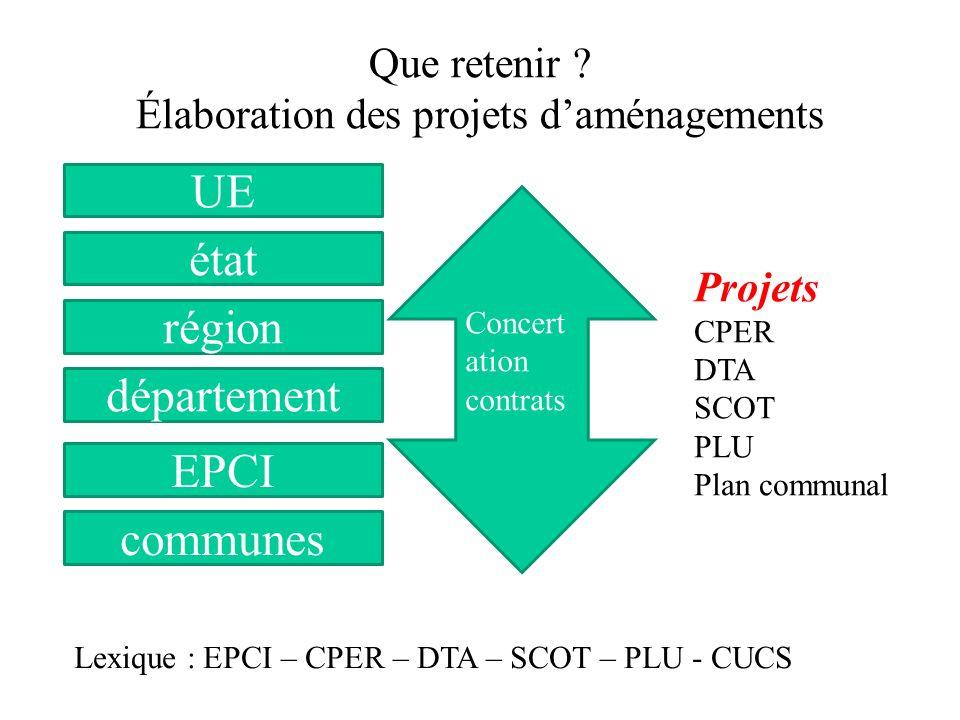 Que retenir Élaboration des projets d'aménagements