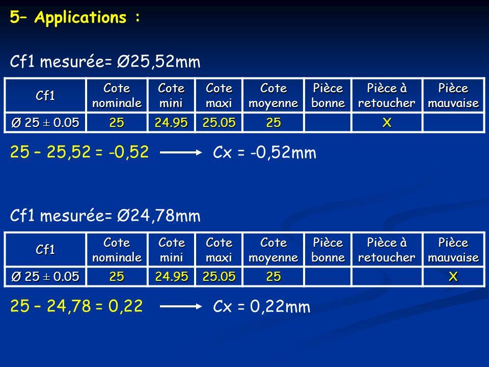 5– Applications : Cf1 mesurée= Ø25,52mm 25 – 25,52 = -0,52