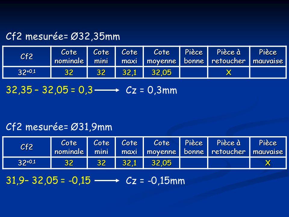 Cf2 mesurée= Ø32,35mm 32,35 – 32,05 = 0,3 Cz = 0,3mm
