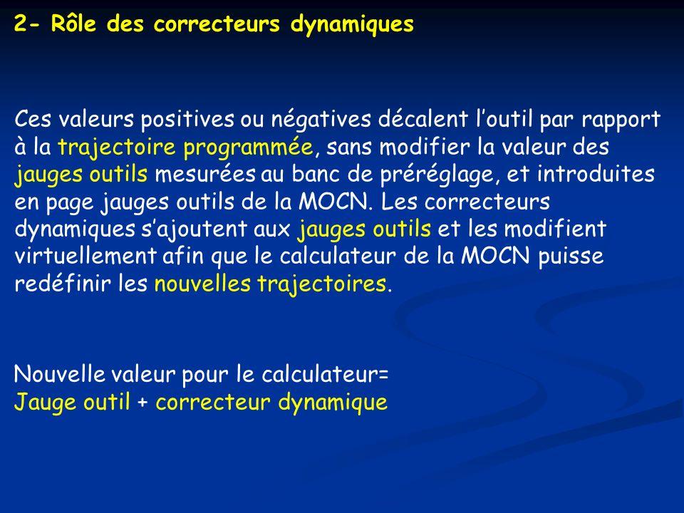 2- Rôle des correcteurs dynamiques